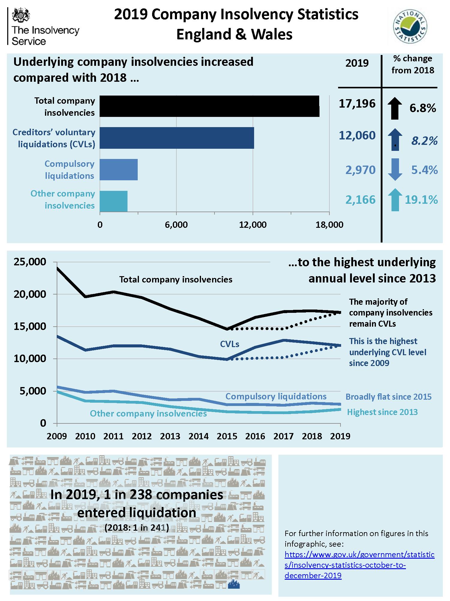 Q2 2019 Company Insolvency Statistics